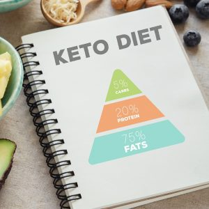 Do You Know Your Target Macros For Keto?
